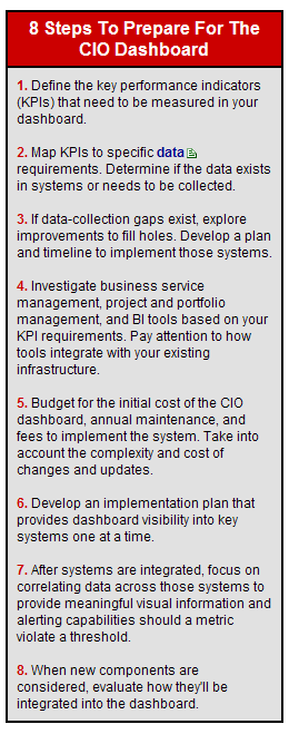 8 Steps Process for CIO Dashboarding
