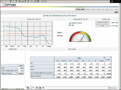 Microsoft Business Manager Scorecard Dashboard for Isreali Police Performance Management