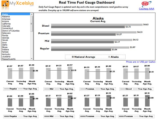 Excel web query powers this fuel price report dashboard