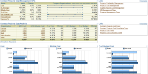 Contract Project KPIs tracked on Project Management Dashboard